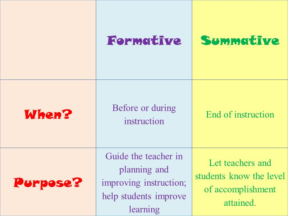 Summative Assessment Rubric Examples